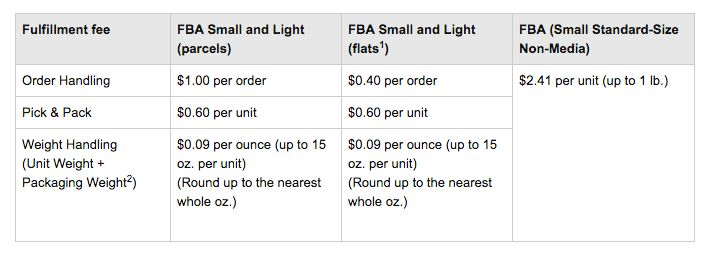 fba small and light calculator