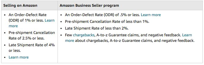 Amazon seller program
